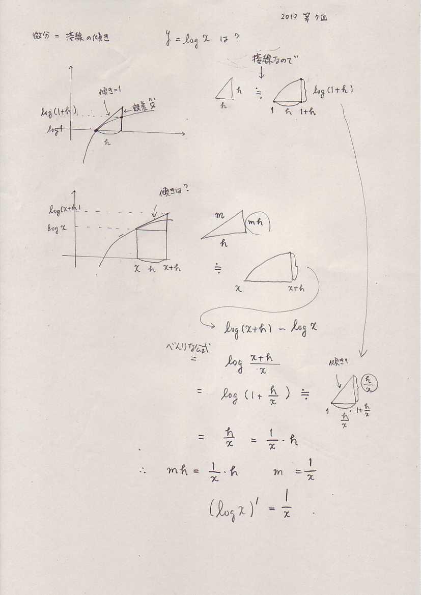 '10年度 経営経済の基礎数学 II